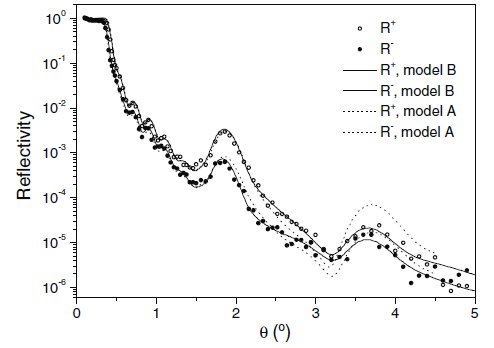 Structural and magnetic properties of Ru/Ni multilayers
