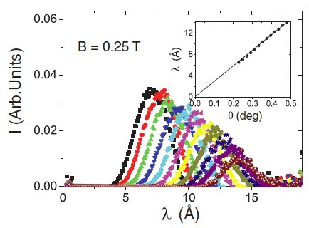 Flux-lines lattice order and critical current studied by time-of-flight small-angle neutron scattering.