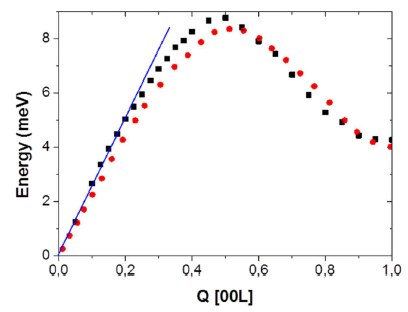 Hardening of (Pb,Cd)Te Crystal Lattice with an Increasing CdTe Content in the Solid Solution