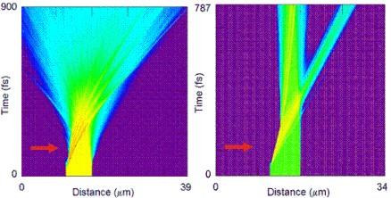 Simulations numériques : impulsion laser / cible solide