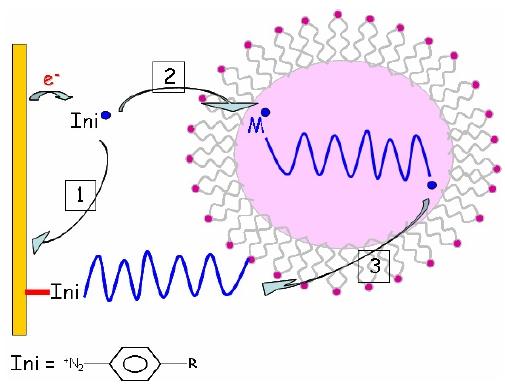De la molécule au matériau moléculaire