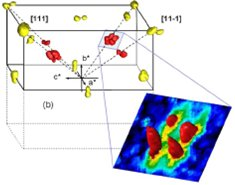 Magnetoelectric coupling in BiFeO3 single cristals and thin films
