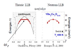 Superconducting pairing and electronic anomalies induced by the spin collective mode in HTC superconductors.