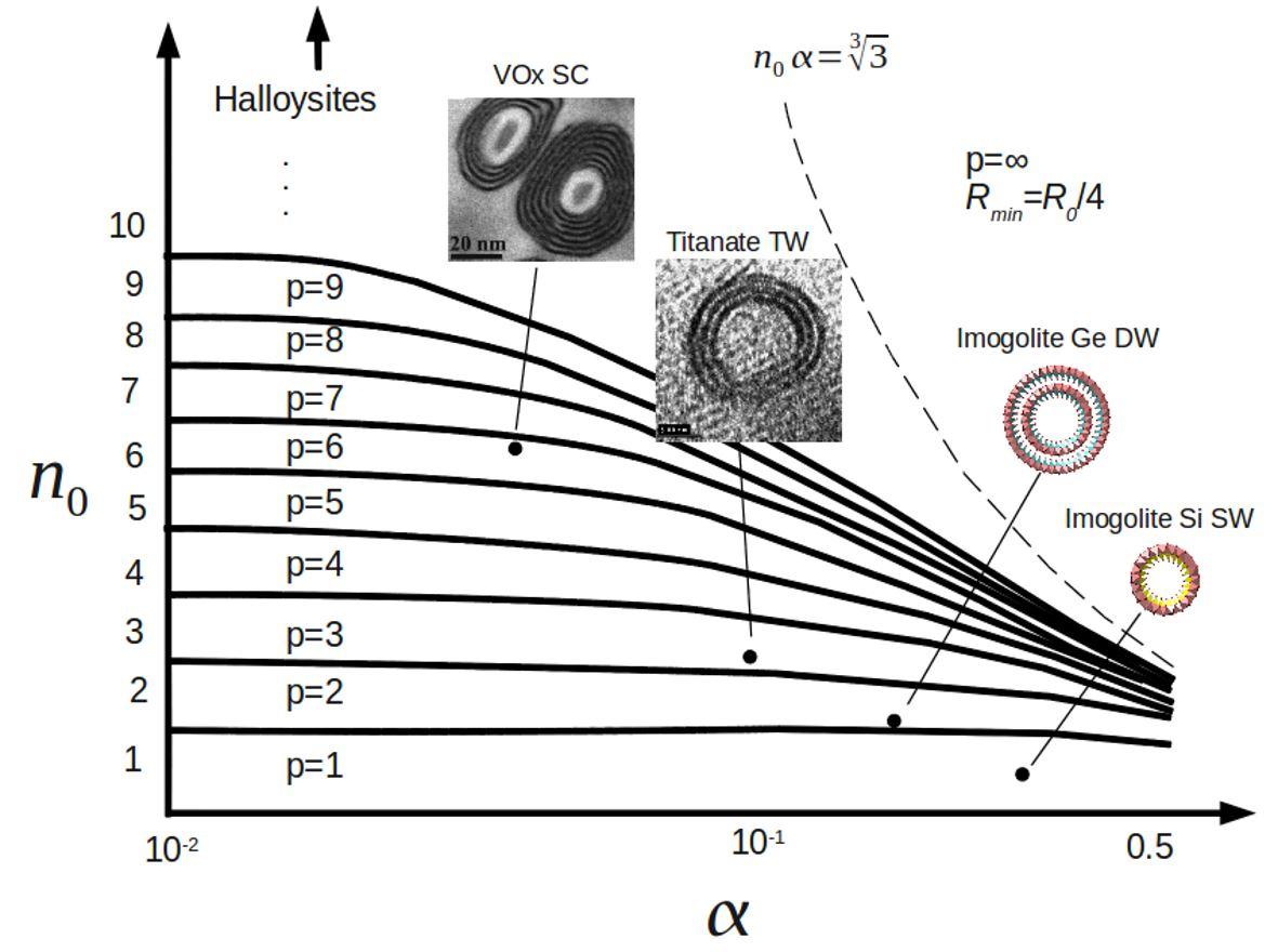 Nanotubes d'imogolites (Aluminosilicates et aluminogermanates) : synthèse et propriétés