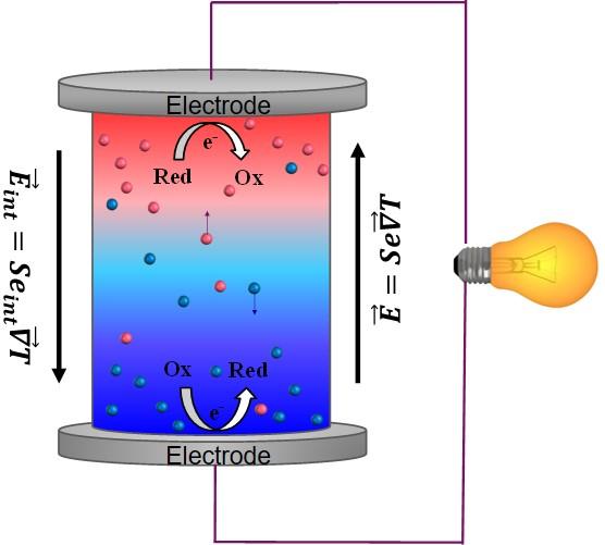 Complex Liquid Thermoelectrics Research