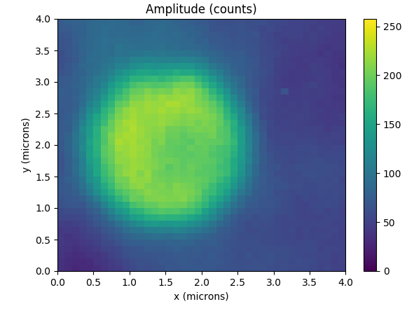 Cartographie Raman de PTCDI sur graphene suspendu dans une alvéole de 2µm