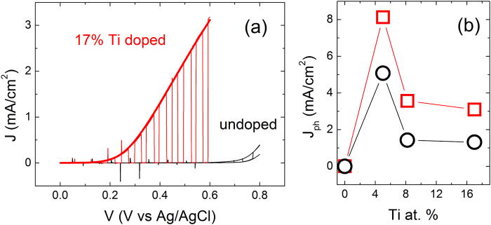 Optimized transition metal-oxide photo-anodes for renewable energy harvesting