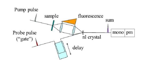 Fluorescence upconversion