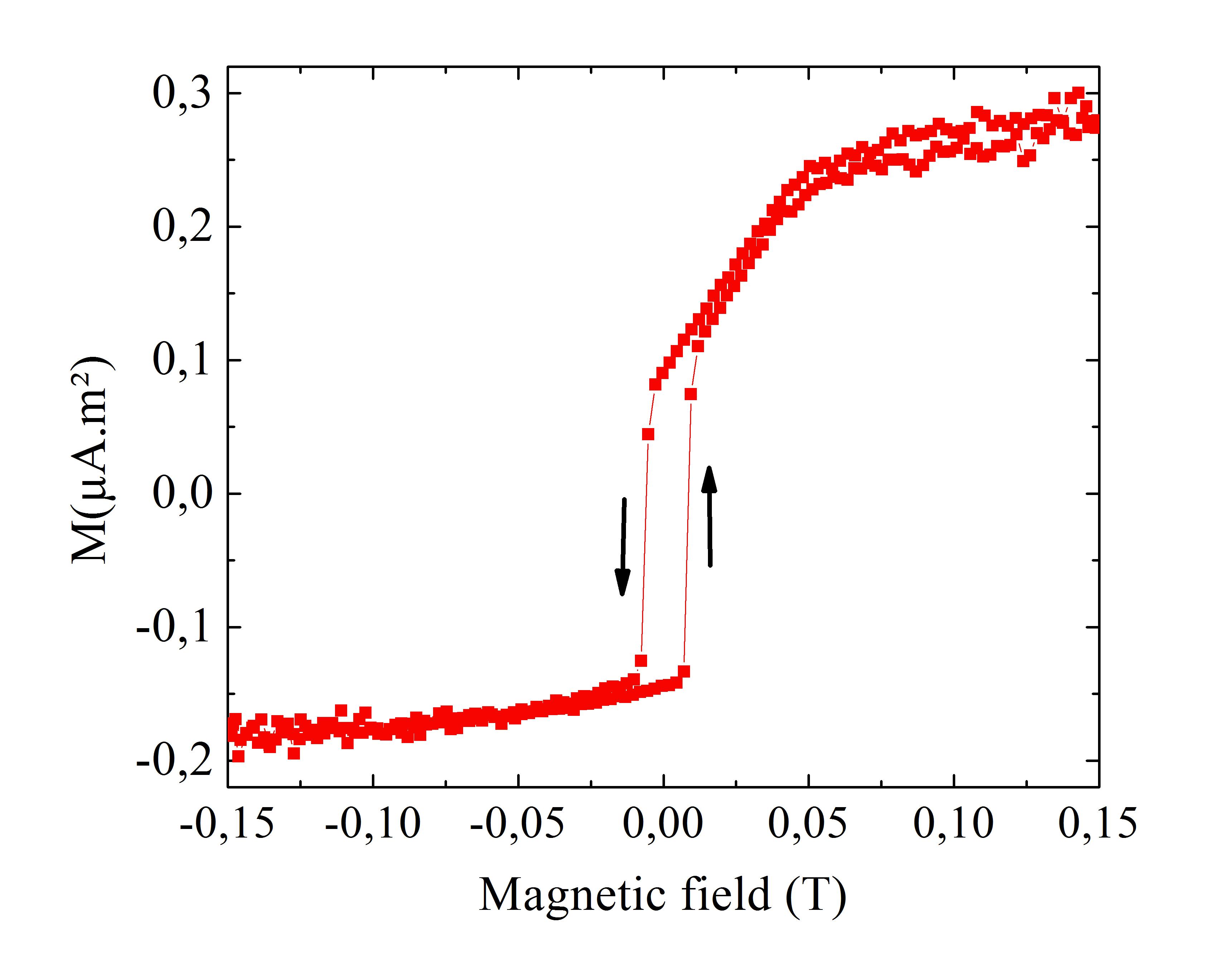 Mise en évidence de la présence d'un couplage antiferromagnétique inhomogène à l'interface de deux matériaux oxyde ferromagnétiques