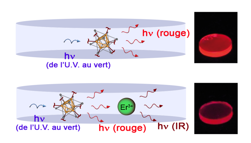 Sources de lumière nano-composite organique/inorganique, pour le transport de l'information