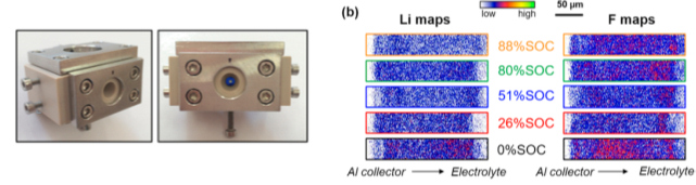Ex situ and operando nuclear microanalysis of lithium dispersion in LiFePO4-based cathode materials for Li-ion batteries
