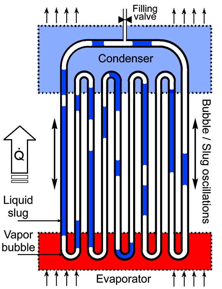 pulsating heat pipe thesis Design and operation of a cryogenic nitrogen pulsating heat pipe  results using an innovative passive cooling system called a pulsating heat pipe  thesis.