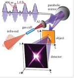 Towards nanometric and attosecond imaging