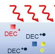 Étude accélérée du vieillissement des batteries lithium-ion par chimie sous rayonnement