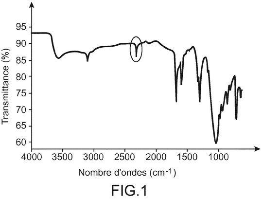 Brevet : Accumulateur au lithium comprenant un matériau d'électrode positive a base d'un matériau carbone spécifique fonctionnalise par des composés organiques spécifiques