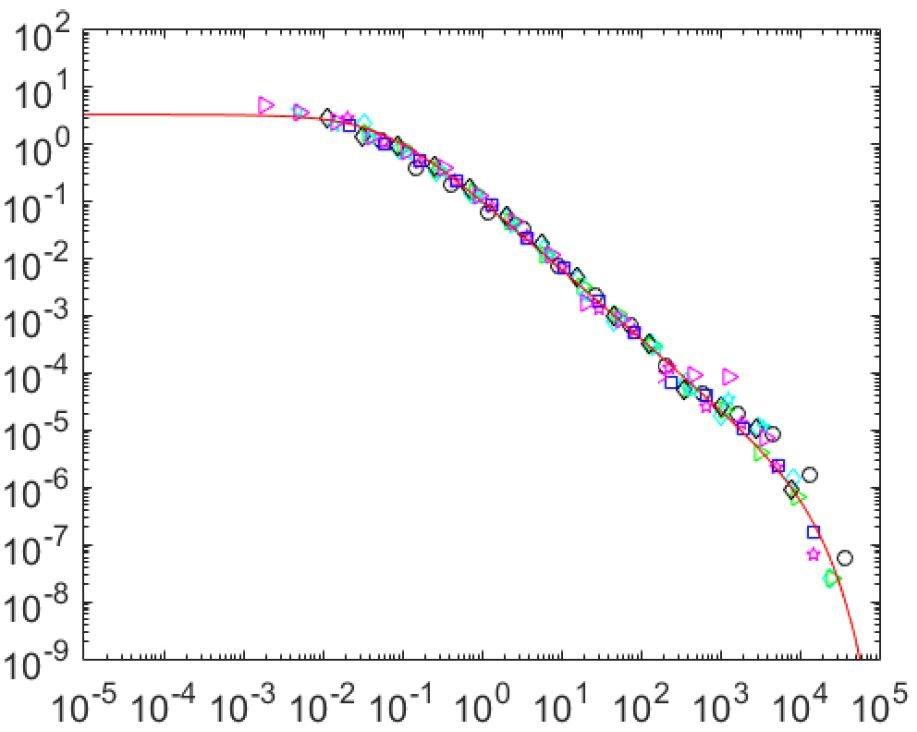 La statistique des séismes retrouvée dans une expérience modèle : la propagation d'une fissure unique dans une roche artificielle