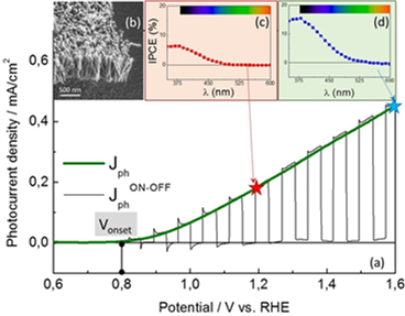 Oxide nanorods for solar water splitting obtained by aqueous