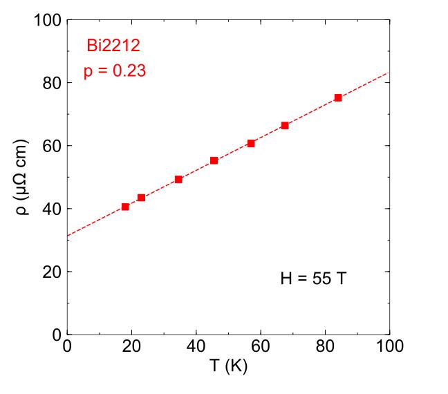 Dissipation Planckienne dans les supraconducteurs à haute température critique