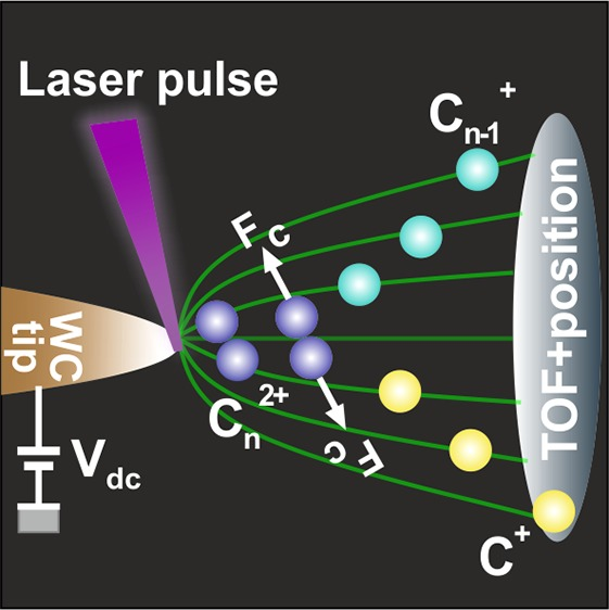 Méthode originale de spectroscopie ionique moléculaire par sonde atomique tomographique