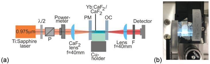 CaF2:Yb : un laser en guide d'onde ultra compact.