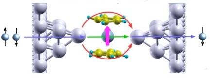 Filtres à spin moléculaires à base d'interférences quantiques