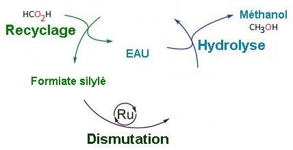 Procédé de synthèse du méthanol, renouvelable en carbone et silicium