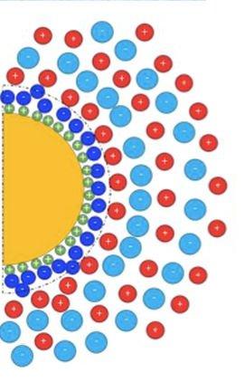 Suspension de nanoparticules magnétiques dans un liquide ionique pour la thermoélectricité : une question d'interface Magnetic nanoparticles suspension in ionic liquid for thermoelectricity: It's all about interface