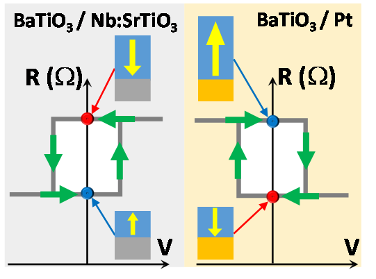 Nano-impression électrique et manipulation d'hétérostructures oxydes ferroélectriques par microscopie à force piézoélectrique