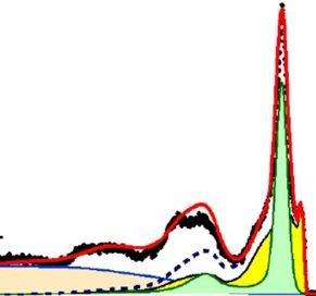 Déterminer les forces de corrélations électroniques par spectroscopie de photoémission résolue en angle (ARPES)