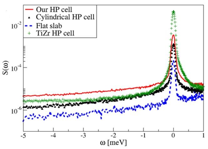 Oedometric-like setup for the study of water transport in porous media by quasi-elastic neutron scattering