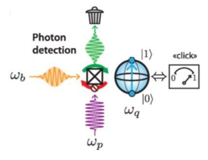Détecter un unique photon, porteur d'information quantique
