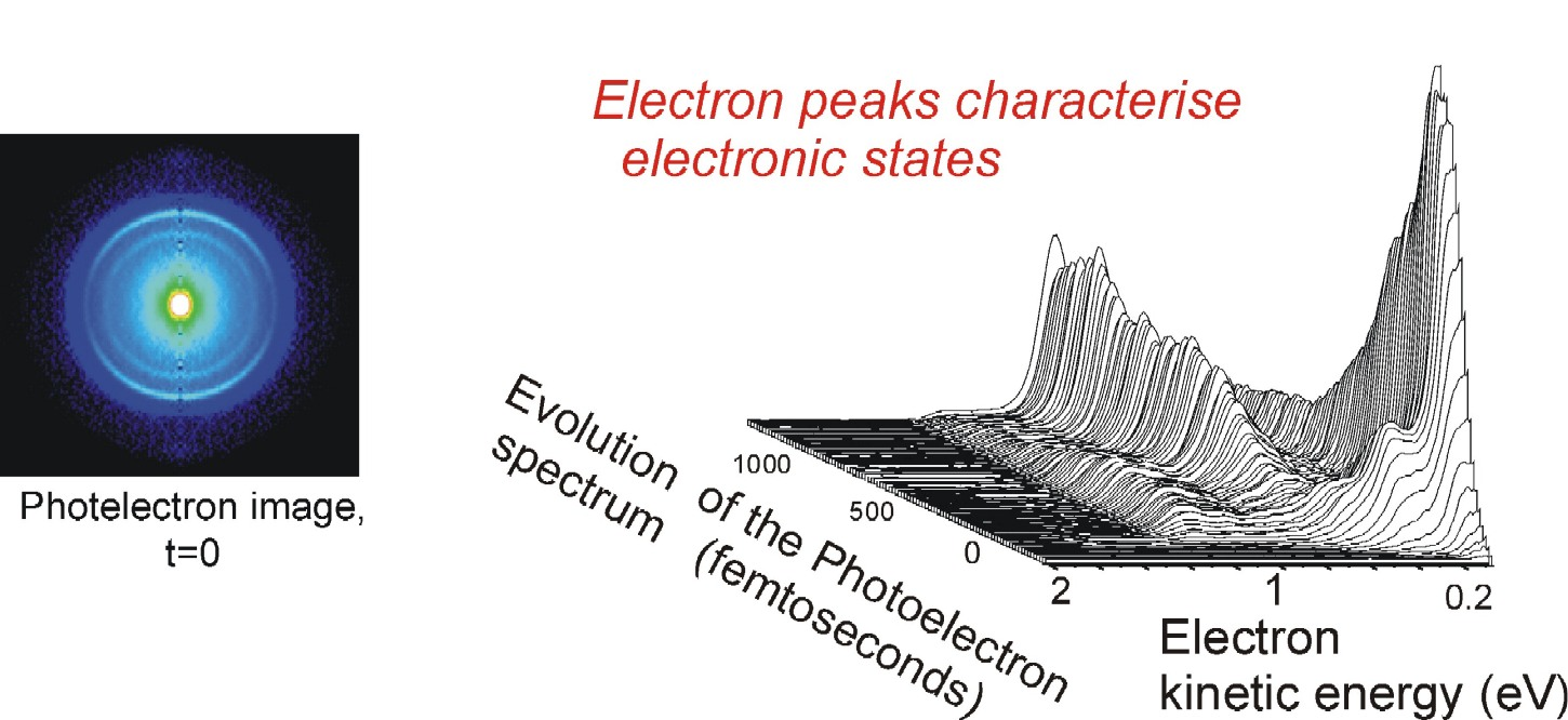 Experimental Evidence for Ultrafast Electronic Relaxation in Molecules, Mediated by Diffuse States