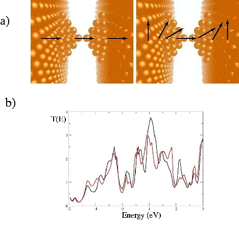 Transport properties of ferromagnetic atomic contacts