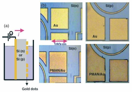 Localized electrografting