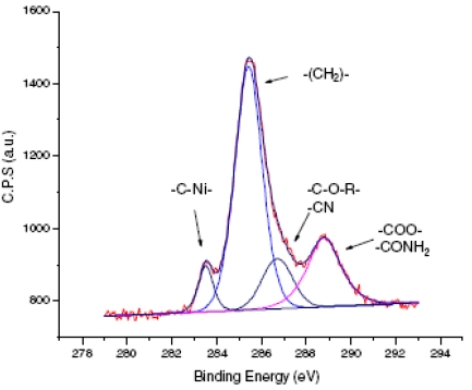 Evidence of the metal-carbon covalent link between electrode and organic electrografted films