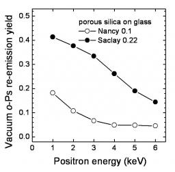 A record production of positronium, step towards the study of the gravity of antimatter