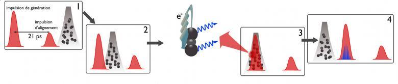 Des molécules pour contrôler les impulsions lumineuses à l\'échelle attoseconde