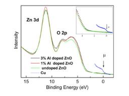 Electronic structure of transparent conducting oxides (Al:ZnO) for photovoltaic coatings