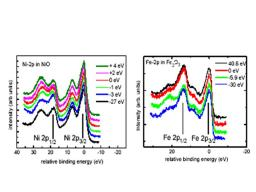 Hard X ray resonant electronic spectroscopy in transition metal oxides