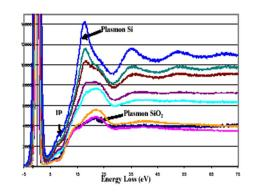 Oxynitride glasses and ceramics surfaces : NANOAM and INCEMS projects