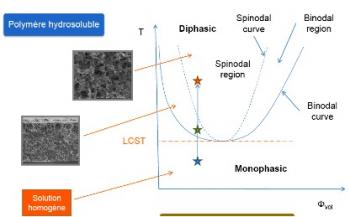 Membranes without organic solvent