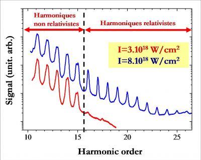 Les miroirs plasmas : de la physique des conditions extrêmes aux nouvelles sources de lumières