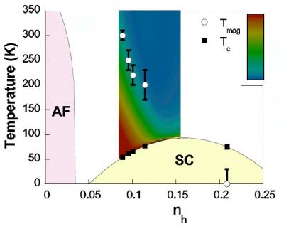 Ordre magnétique dans la phase pseudo-gap des supra à haut Tc