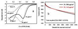 Nanocomposites à base de nanoparticules fonctionnalisées
