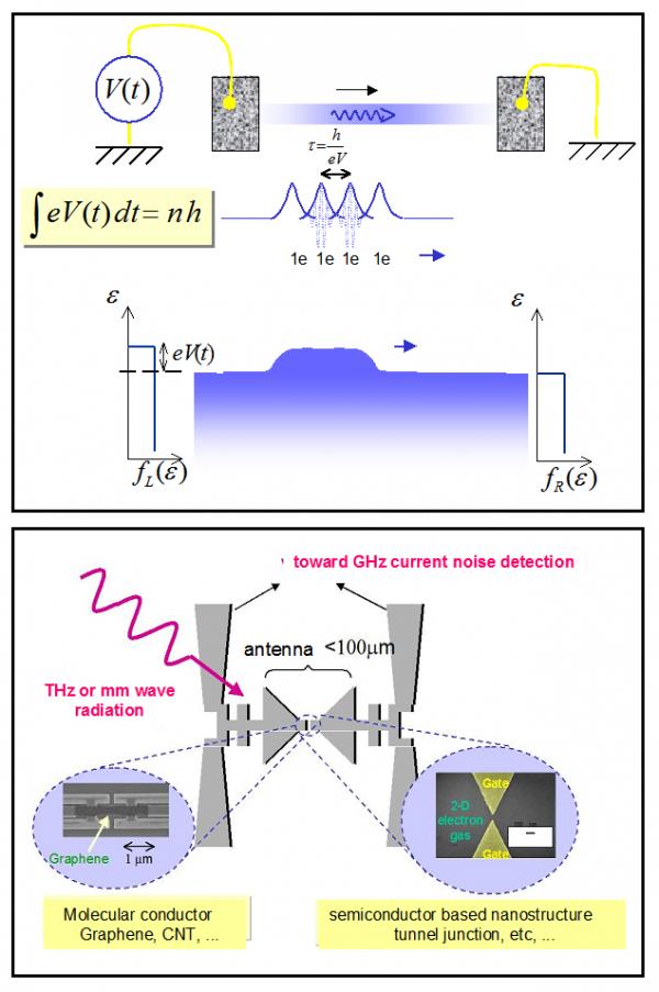 2D Ballistic conductors ( GaAs/GaAlAS or Graphene)