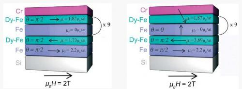 Magnetization depth profile of (Fe/Dy) multilayers