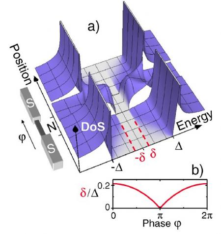 STM observation of the superconducting proximity effect