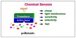 Chemical sensors of air pollutants