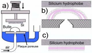 Des films de savon pour construire des nanostructures