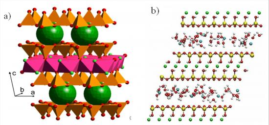 Dynamique, à l\'échelle atomique, de l\'eau et des ions dans des argiles